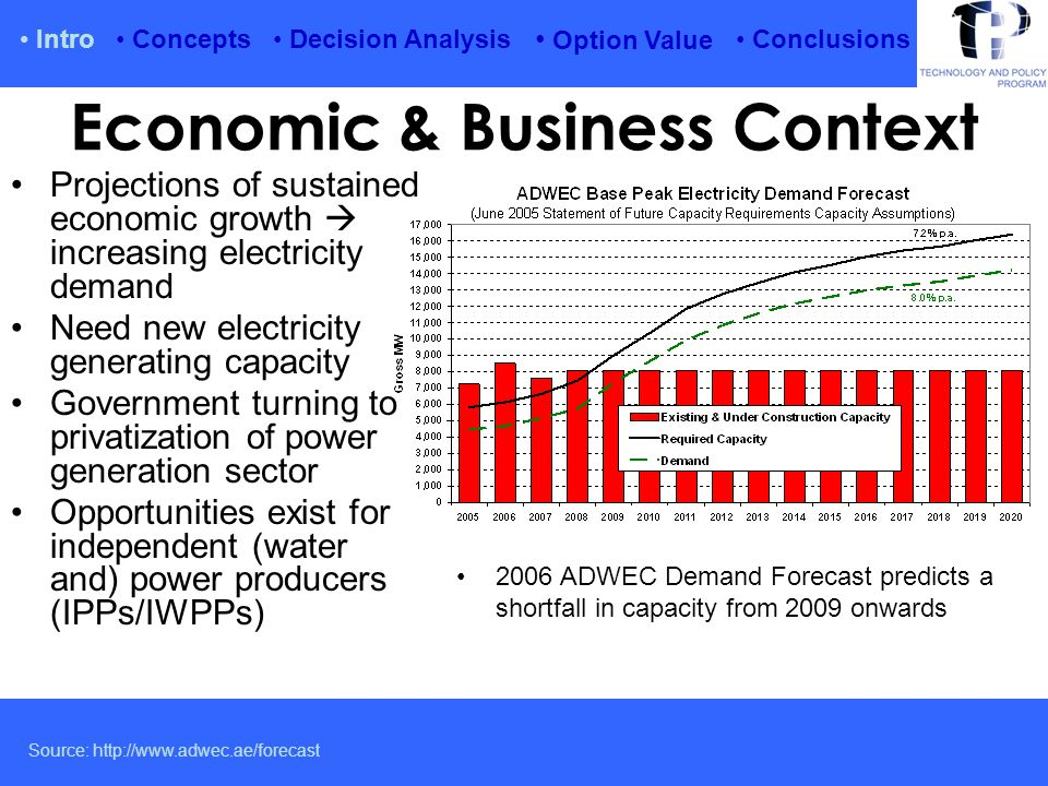 Economic & Business Context Projections of sustained economic growth  increasing electricity demand Need new electricity generating capacity Government turning to privatization of power generation sector Opportunities exist for independent (water and) power producers (IPPs/IWPPs) Intro Option Value Conclusions Source: http://www.adwec.ae/forecast Concepts Decision Analysis 2006 ADWEC Demand Forecast predicts a shortfall in capacity from 2009 onwards
