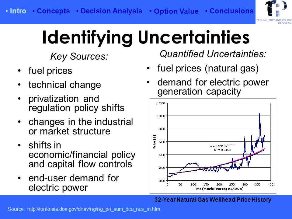 Intro Option Value Conclusions Source: ADWEC Electricity Demand Forecast 2006-2020, http://www.adwec.ae/forecast Concepts Decision Analysis Identifying Uncertainties – Power Demand Abu Dhabi Peak Demand Forecast to 2020 IWPP targets ~ 20% of demand for capacity, or about 3350 gross MWe by 2027