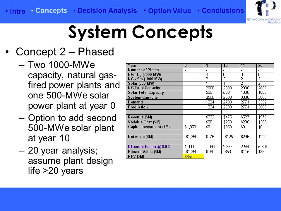 Intro Option Value Conclusions Concepts Decision Analysis System Concepts Concept 2 – Phased –Two 1000-MWe capacity, natural gas- fired power plants and one 500-MWe solar power plant at year 0 –Option to add second 500-MWe solar plant at year 10 –20 year analysis; assume plant design life >20 years