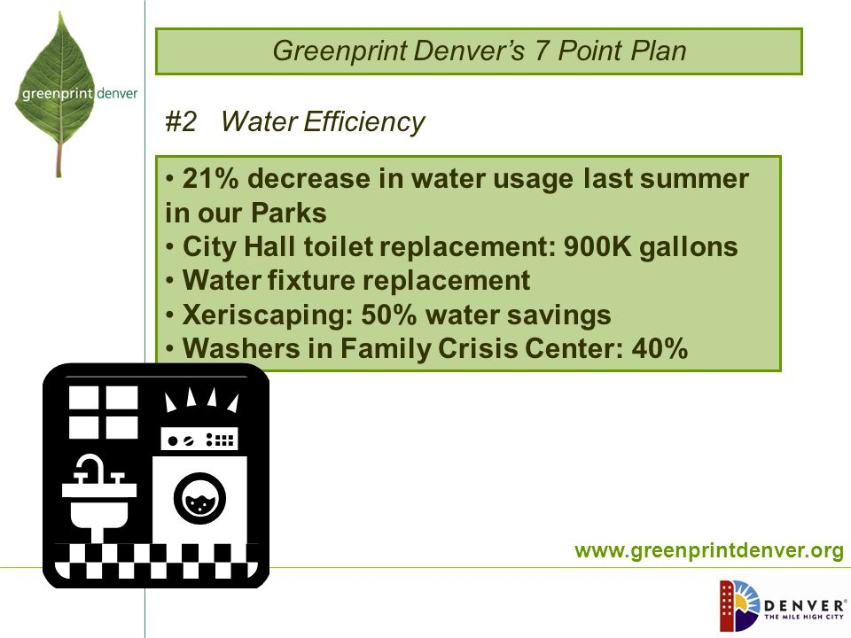 www.greenprintdenver.org 21% decrease in water usage last summer in our Parks City Hall toilet replacement: 900K gallons Water fixture replacement Xeriscaping: 50% water savings Washers in Family Crisis Center: 40% #2 Water Efficiency Greenprint Denver's 7 Point Plan