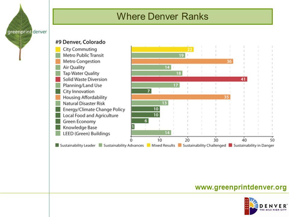 www.greenprintdenver.org Where Denver Ranks