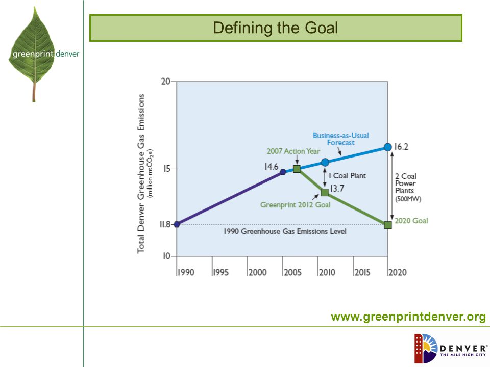 www.greenprintdenver.org Defining the Goal