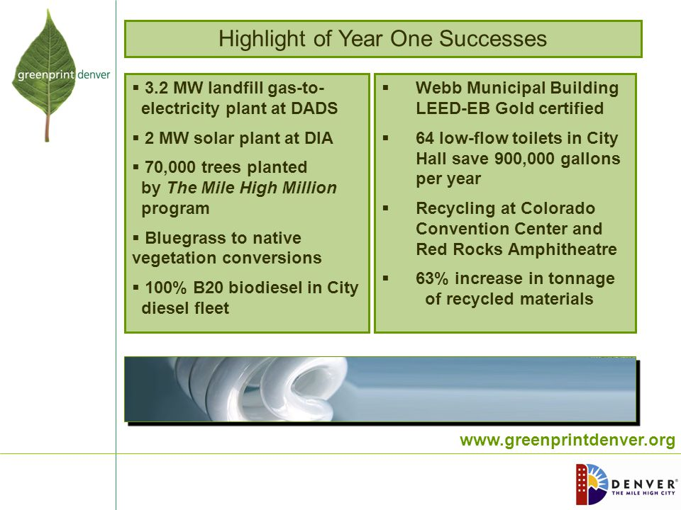 www.greenprintdenver.org Highlight of Year One Successes  3.2 MW landfill gas-to- electricity plant at DADS  2 MW solar plant at DIA  70,000 trees planted by The Mile High Million program  Bluegrass to native vegetation conversions  100% B20 biodiesel in City diesel fleet  Webb Municipal Building LEED-EB Gold certified  64 low-flow toilets in City Hall save 900,000 gallons per year  Recycling at Colorado Convention Center and Red Rocks Amphitheatre  63% increase in tonnage of recycled materials