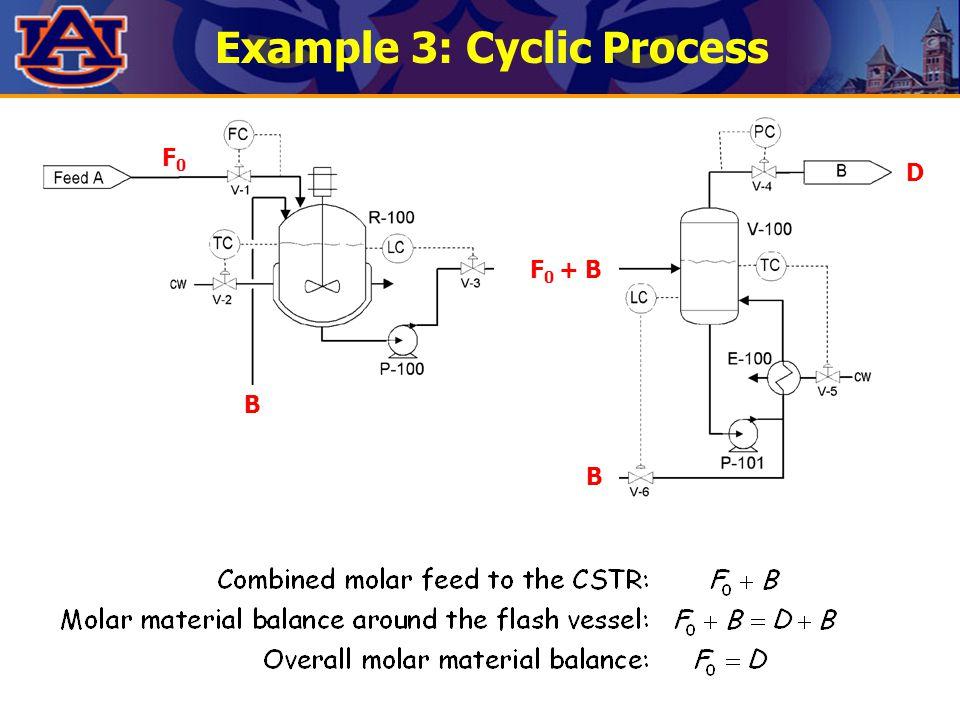 Example 3: Cyclic Process F0F0 B D B F 0 + B