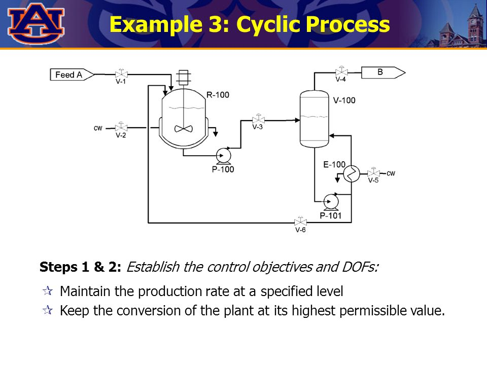 Example 3: Cyclic Process  Maintain the production rate at a specified level  Keep the conversion of the plant at its highest permissible value. Ste