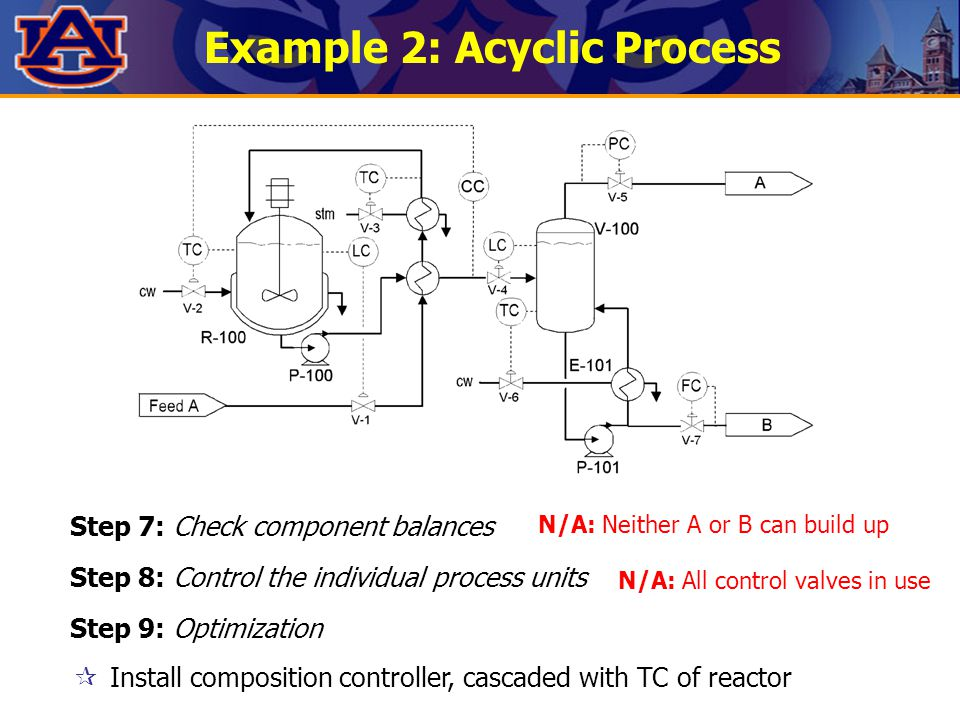 Example 2: Acyclic Process  Install composition controller, cascaded with TC of reactor Step 7: Check component balances Step 8: Control the individu