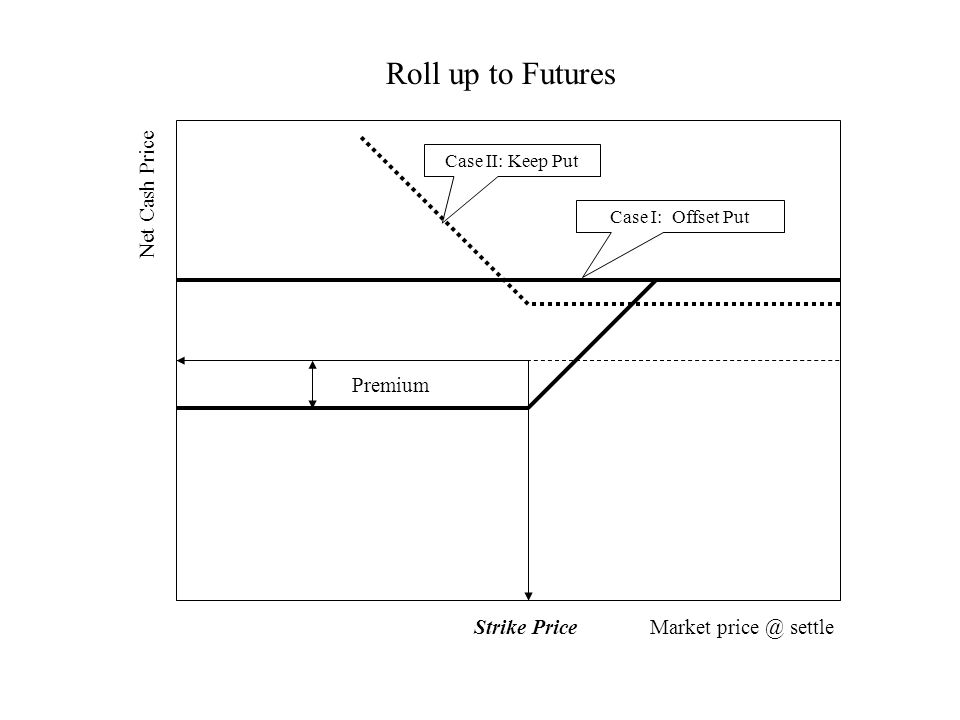 Market price @ settleStrike Price Net Cash Price Premium Roll up to Futures Case I: Offset Put Case II: Keep Put