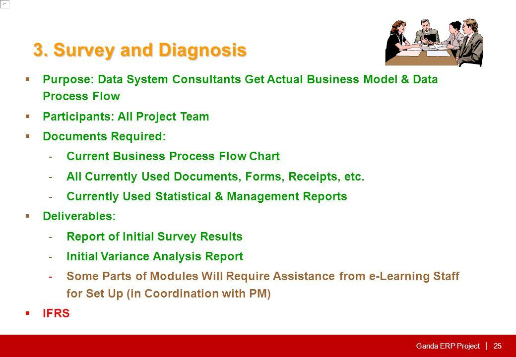 Ganda ERP Project | 3.