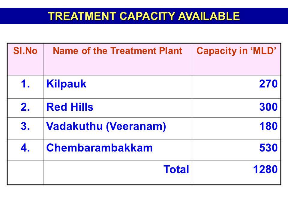 Sl.NoName of the Treatment PlantCapacity in 'MLD' 1.Kilpauk270 2.Red Hills300 3.Vadakuthu (Veeranam)180 4.Chembarambakkam530 Total1280 TREATMENT CAPACITY AVAILABLE