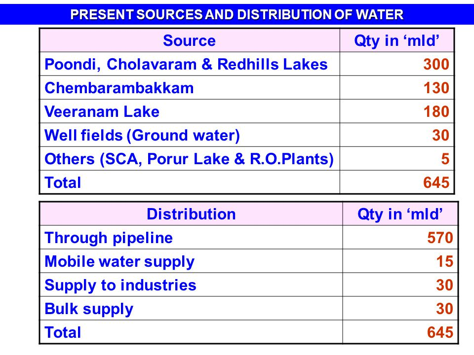 SourceQty in 'mld' Poondi, Cholavaram & Redhills Lakes300 Chembarambakkam130 Veeranam Lake180 Well fields (Ground water)30 Others (SCA, Porur Lake & R.O.Plants)5 Total645 DistributionQty in 'mld' Through pipeline570 Mobile water supply15 Supply to industries30 Bulk supply30 Total645 PRESENT SOURCES AND DISTRIBUTION OF WATER