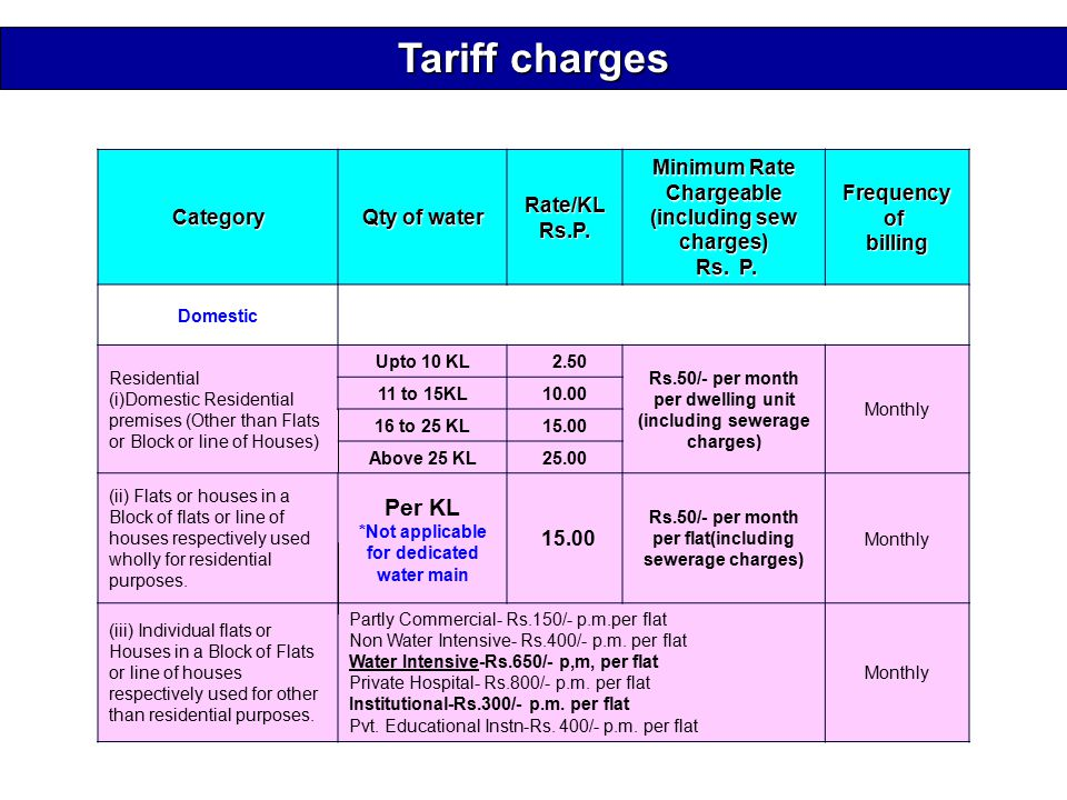 Category Qty of water Rate/KLRs.P. Minimum Rate Chargeable (including sew charges) Rs.