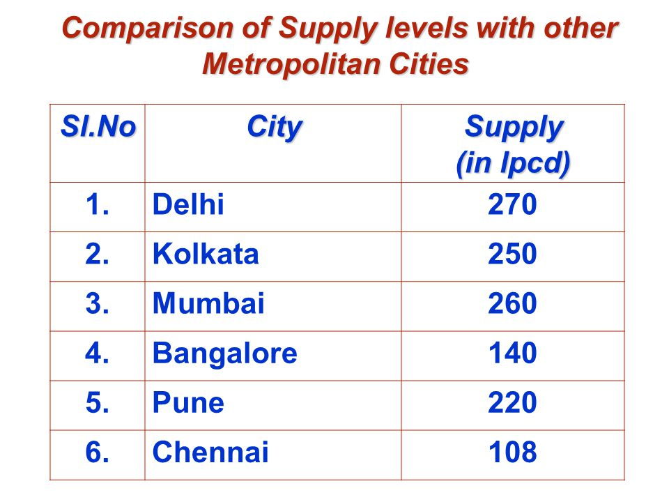 Comparison of Supply levels with other Metropolitan Cities Comparison of Supply levels with other Metropolitan Cities Sl.NoCity Supply (in lpcd) 1.Del