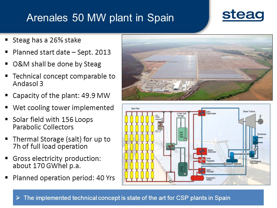 Existing generation data (for 1 year) was studied to establish the spare capacity of turbine.