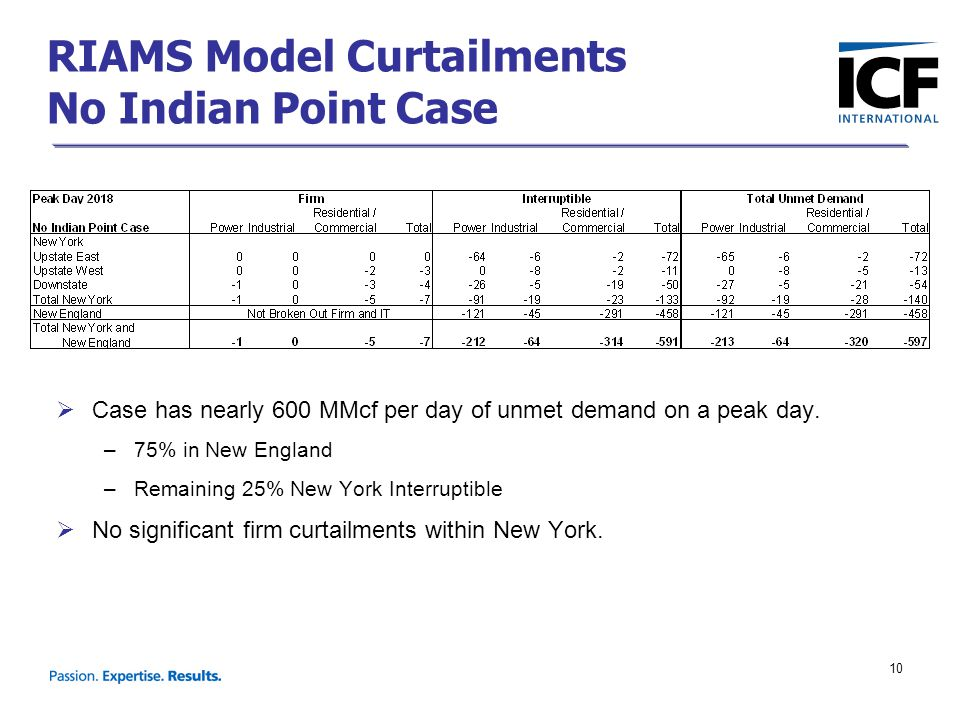 10  Case has nearly 600 MMcf per day of unmet demand on a peak day. –75% in New England –Remaining 25% New York Interruptible  No significant firm c