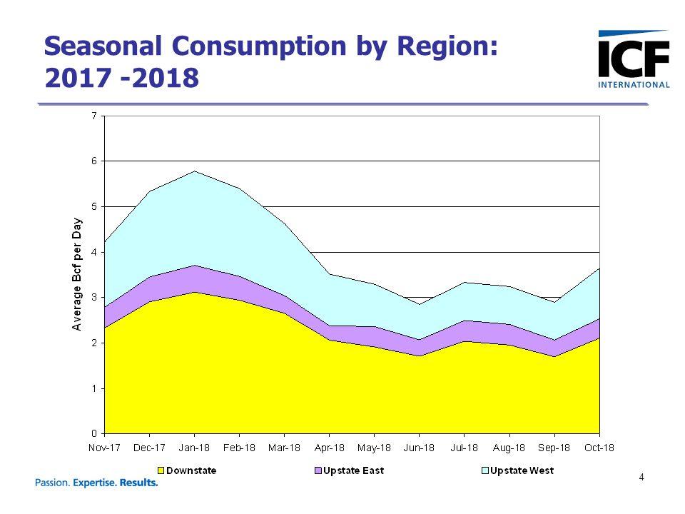 4 Seasonal Consumption by Region: 2017 -2018