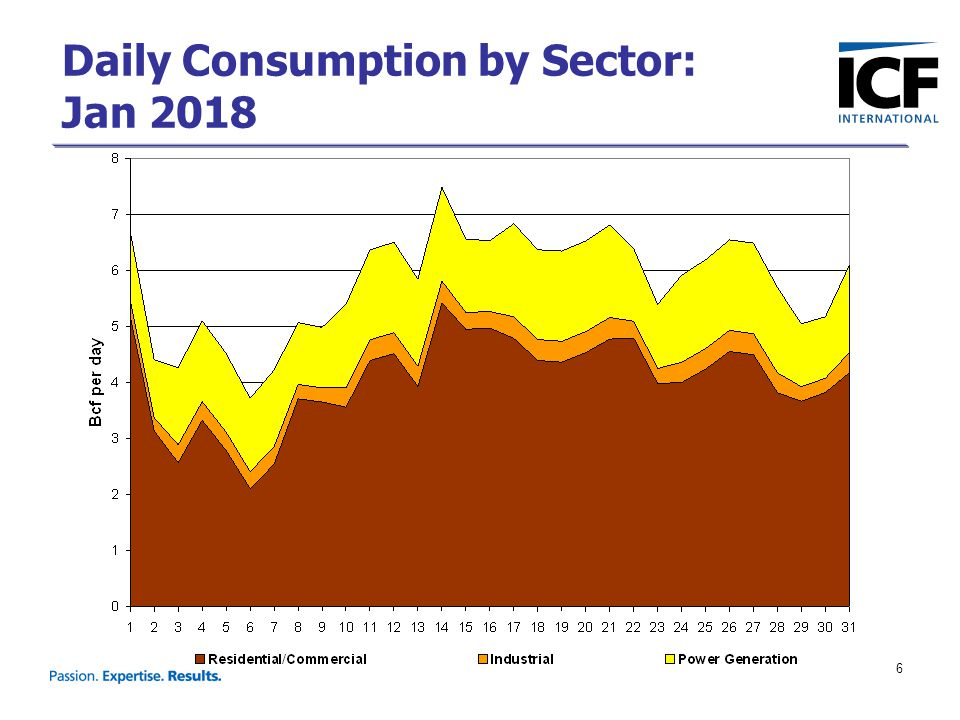 7 Daily Consumption by Region: Jan 2018