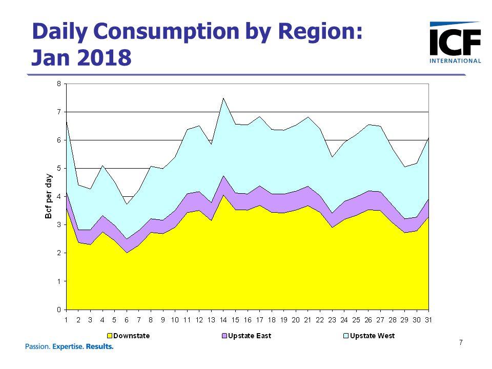 8 New York Gas Peak and Average Day Imports/Exports