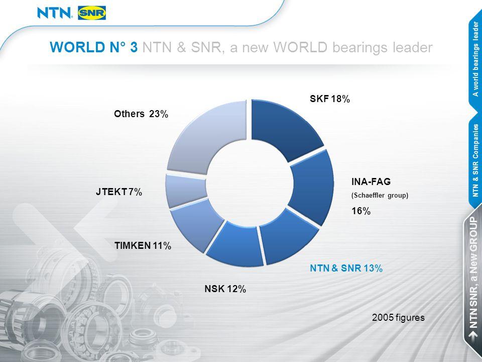 WORLD N° 3 NTN & SNR, a new WORLD bearings leader SKF 18% INA-FAG (Schaeffler group) 16% NTN & SNR 13% NSK 12% TIMKEN 11% JTEKT 7% Others 23% 2005 fig