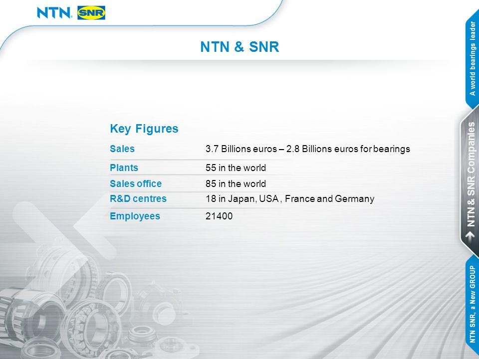 WORLD N° 3 NTN & SNR, a new WORLD bearings leader SKF 18% INA-FAG (Schaeffler group) 16% NTN & SNR 13% NSK 12% TIMKEN 11% JTEKT 7% Others 23% 2005 figures A world bearings leader NTN & SNR Companies NTN SNR, a New GROUP
