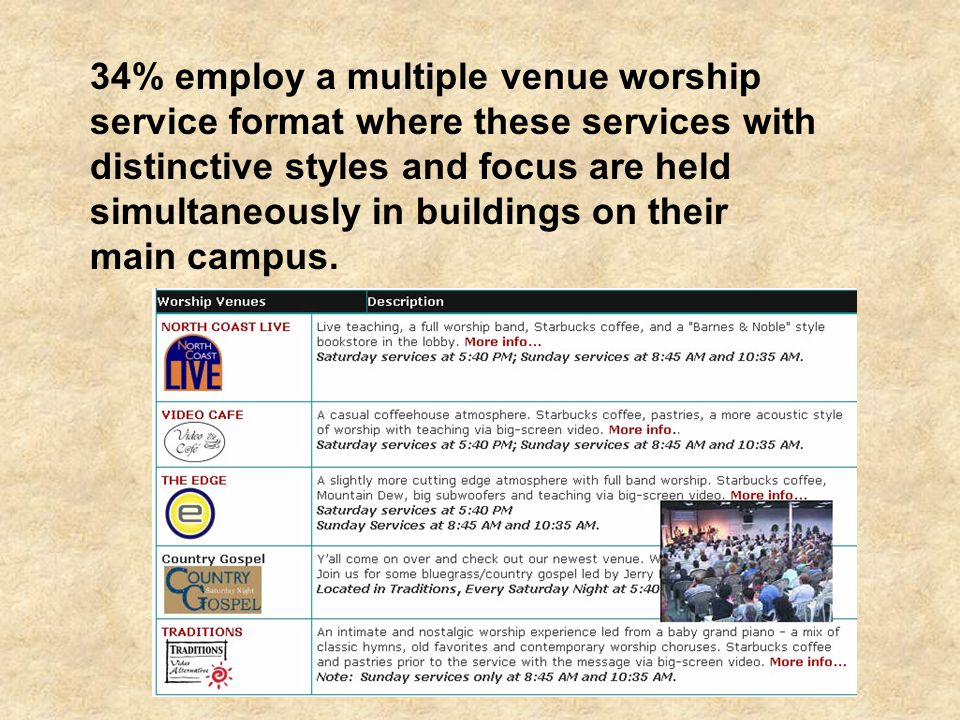 34% employ a multiple venue worship service format where these services with distinctive styles and focus are held simultaneously in buildings on their main campus.