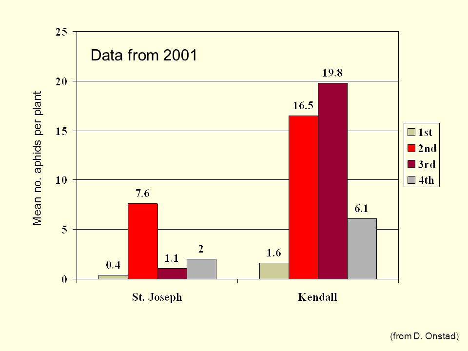 Mean no. aphids per plant Data from 2001 (from D. Onstad)