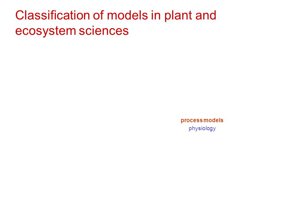 Classification of models in plant and ecosystem sciences process models physiology
