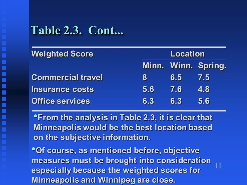 11 Table 2.3. Cont... Weighted ScoreLocation Minn.Winn.Spring. Commercial travel86.57.5 Insurance costs5.67.64.8 Office services6.36.35.6 Weighted Sco