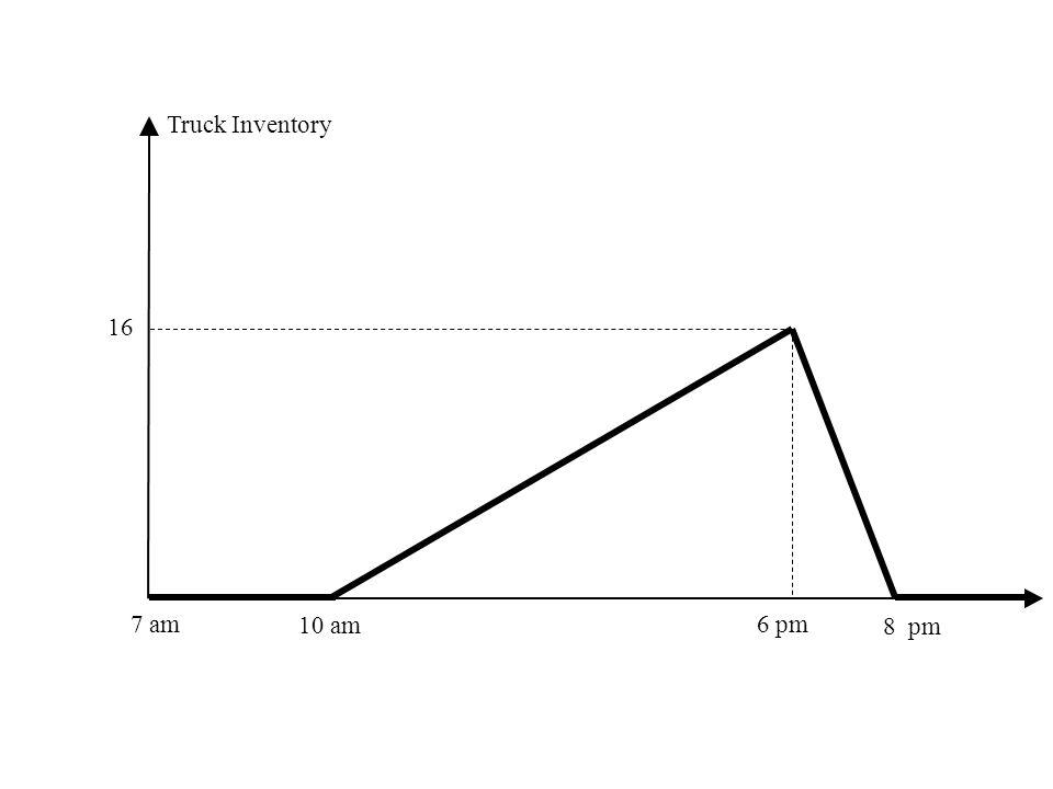 Truck Inventory 16 6pm 8 7am 10am