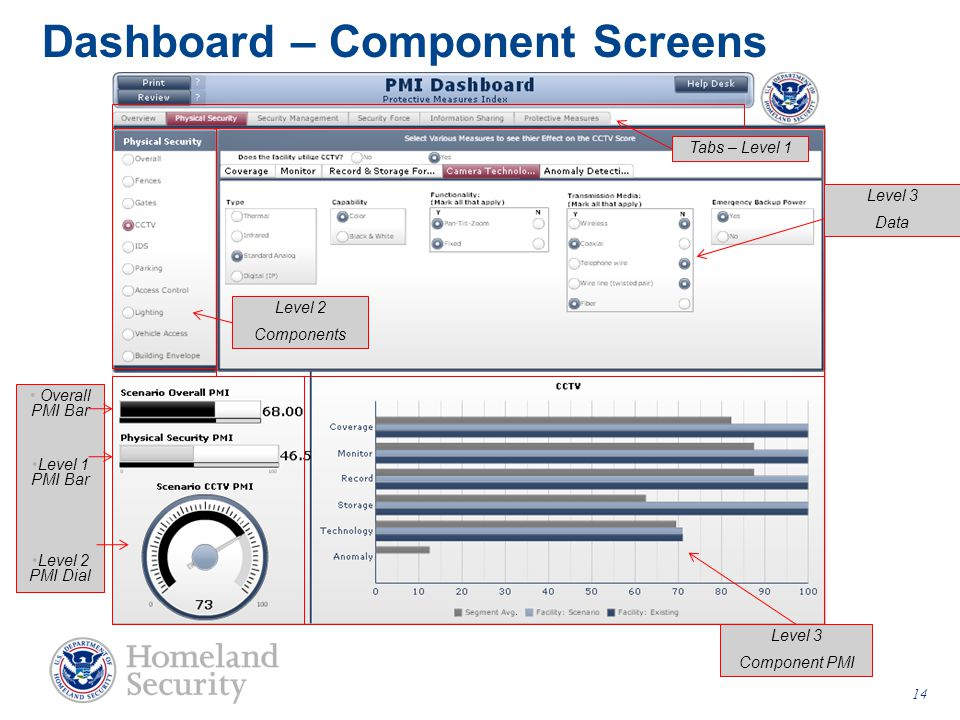 Dashboard – Component Screens Level 2 Components Level 3 Data Level 3 Component PMI Overall PMI Bar Level 1 PMI Bar Level 2 PMI Dial Tabs – Level 1 14