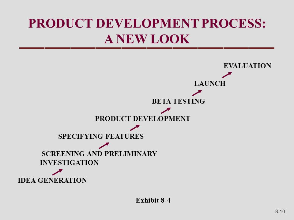 Exhibit 8-4 PRODUCT DEVELOPMENT PROCESS: A NEW LOOK EVALUATION LAUNCH BETA TESTING PRODUCT DEVELOPMENT SPECIFYING FEATURES SCREENING AND PRELIMINARY INVESTIGATION IDEA GENERATION 8-10