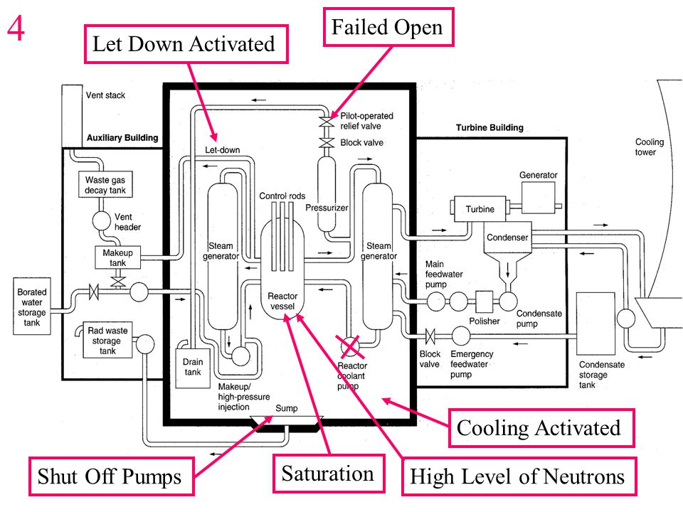 Failed Open Saturation Let Down Activated Cooling Activated Shut Off Pumps High Level of Neutrons 4