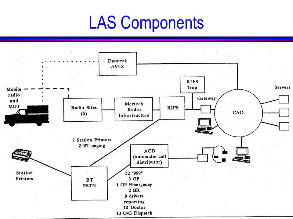 LAS Components