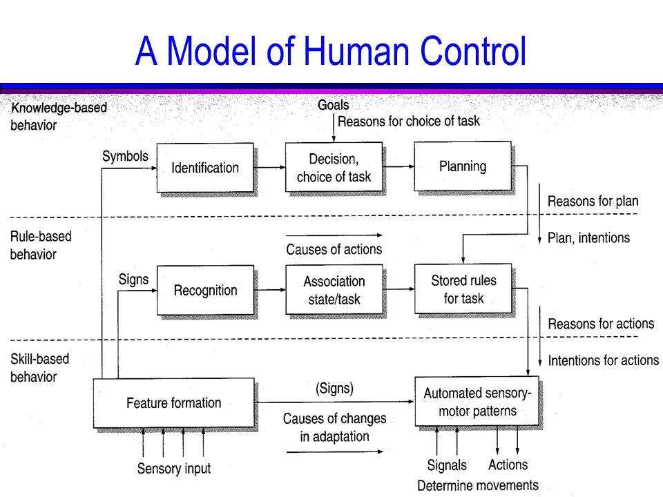 A Model of Human Control