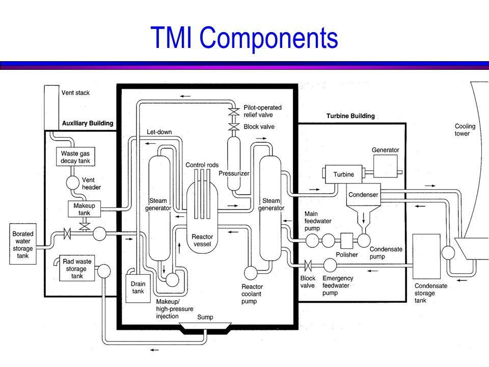 TMI Components