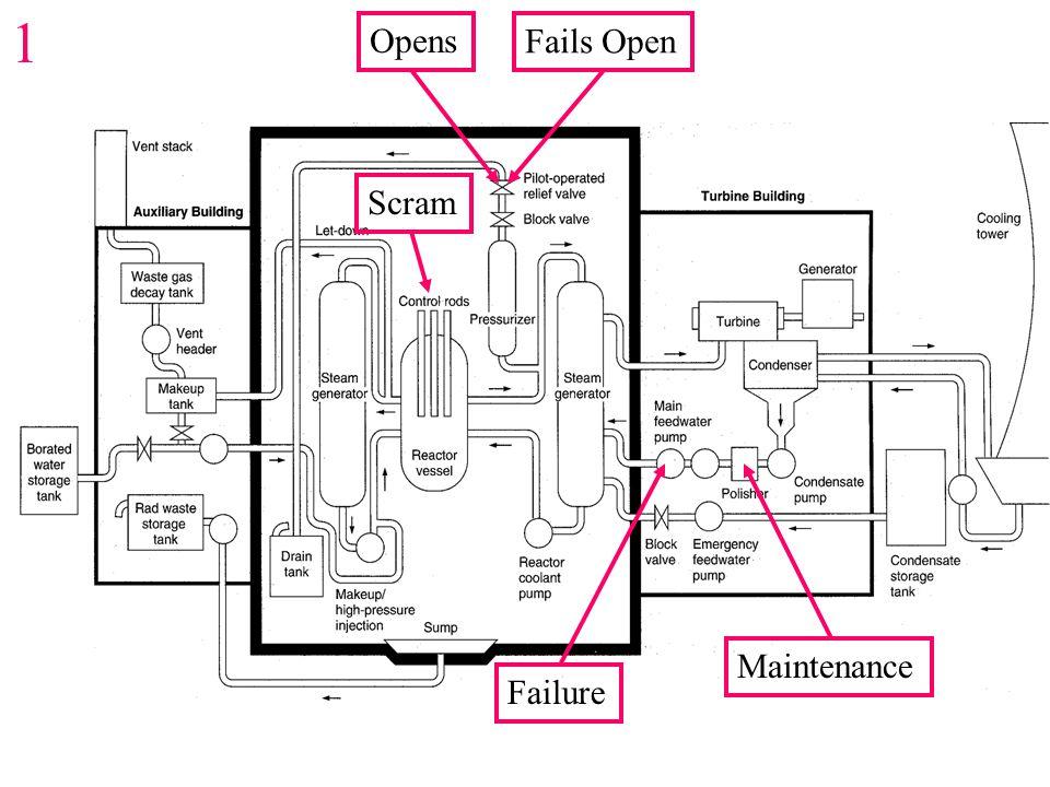 Maintenance Failure OpensScramFails Open 1
