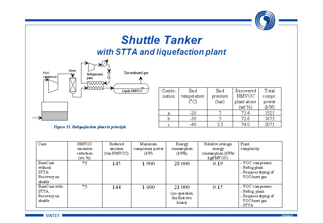 SINTEF 27/04/2015 Shuttle Tanker with STTA and liquefaction plant