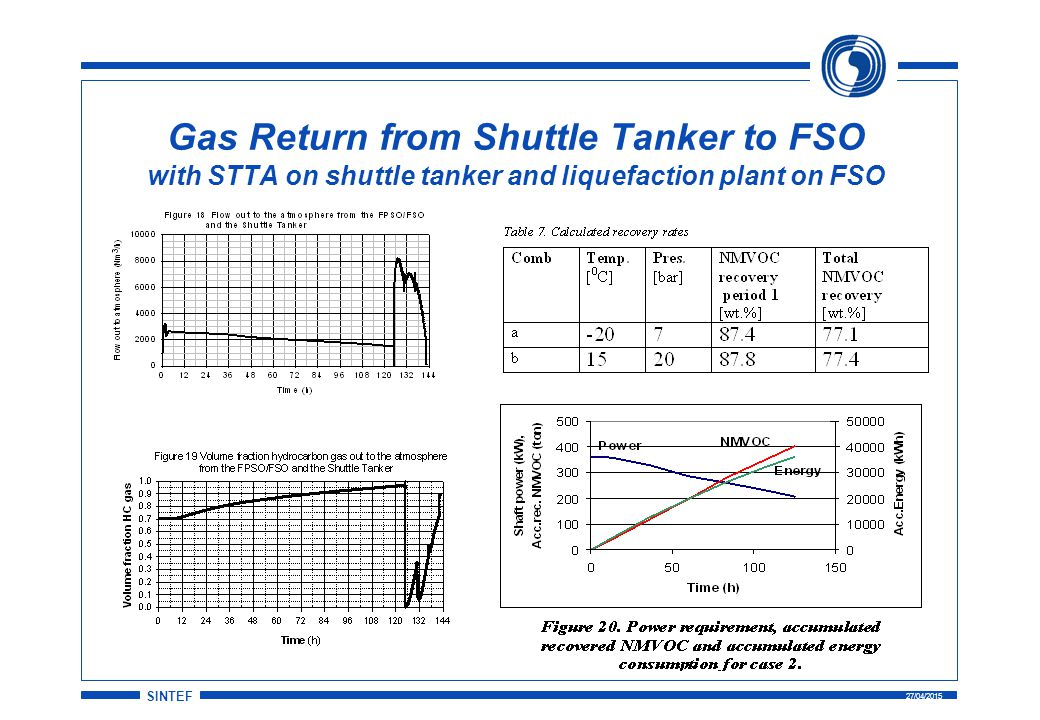 SINTEF 27/04/2015 Gas Return from Shuttle Tanker to FSO with STTA on shuttle tanker and liquefaction plant on FSO