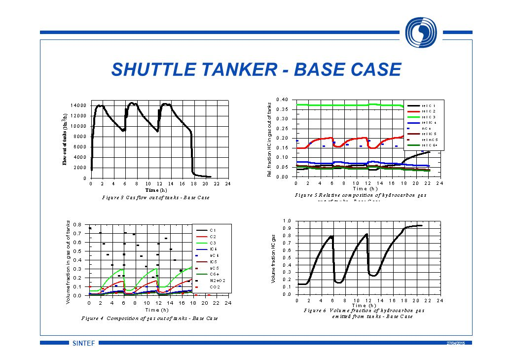SINTEF 27/04/2015 SHUTTLE TANKER - BASE CASE