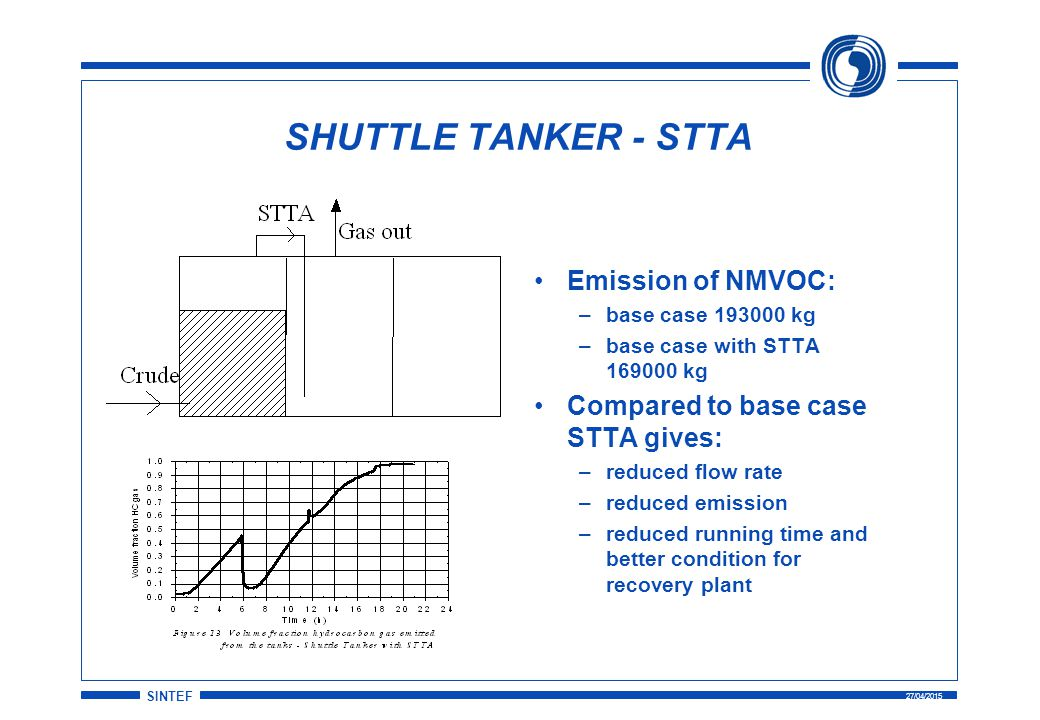 SINTEF 27/04/2015 SHUTTLE TANKER - STTA Emission of NMVOC: –base case 193000 kg –base case with STTA 169000 kg Compared to base case STTA gives: –reduced flow rate –reduced emission –reduced running time and better condition for recovery plant
