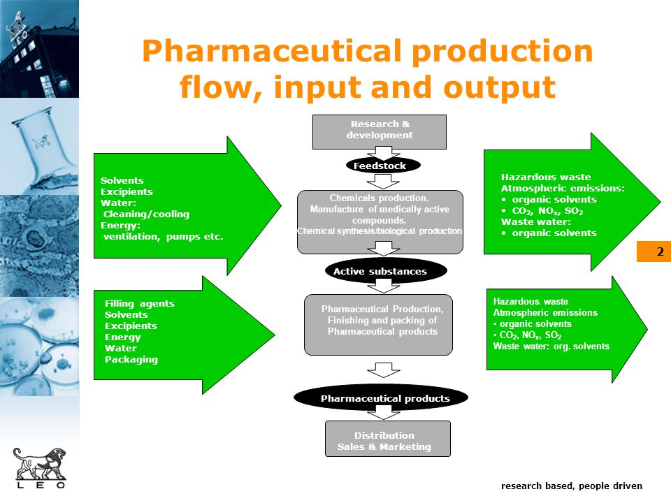 research based, people driven 2 Pharmaceutical production flow, input and output Chemicals production.