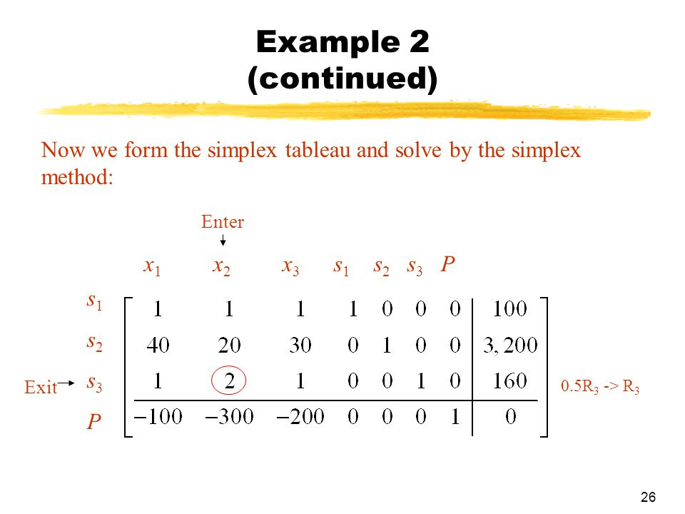 26 Example 2 (continued) Now we form the simplex tableau and solve by the simplex method: x 1 x 2 x 3 s 1 s 2 s 3 P s1s2s3Ps1s2s3P Enter Exit 0.5R 3 -