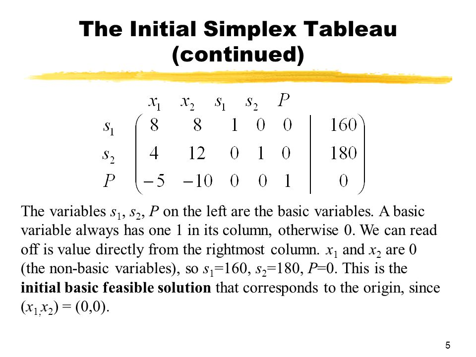 5 The Initial Simplex Tableau (continued) The variables s 1, s 2, P on the left are the basic variables. A basic variable always has one 1 in its colu