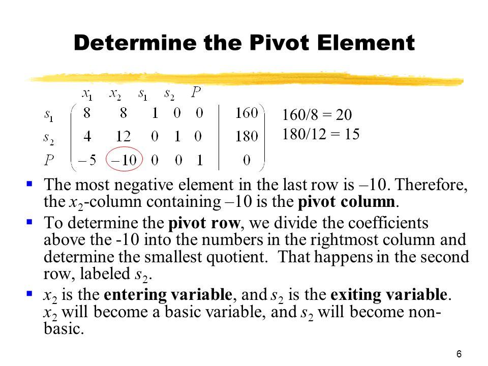 27 Example 2 (continued) (–1)R 3 + R 1 -> R 1 (–20)R 3 +R2->R 2 300R 3 + R 4 ->R 4 x 1 x 2 x 3 s 1 s 2 s 3 P s1s2s3Ps1s2s3P