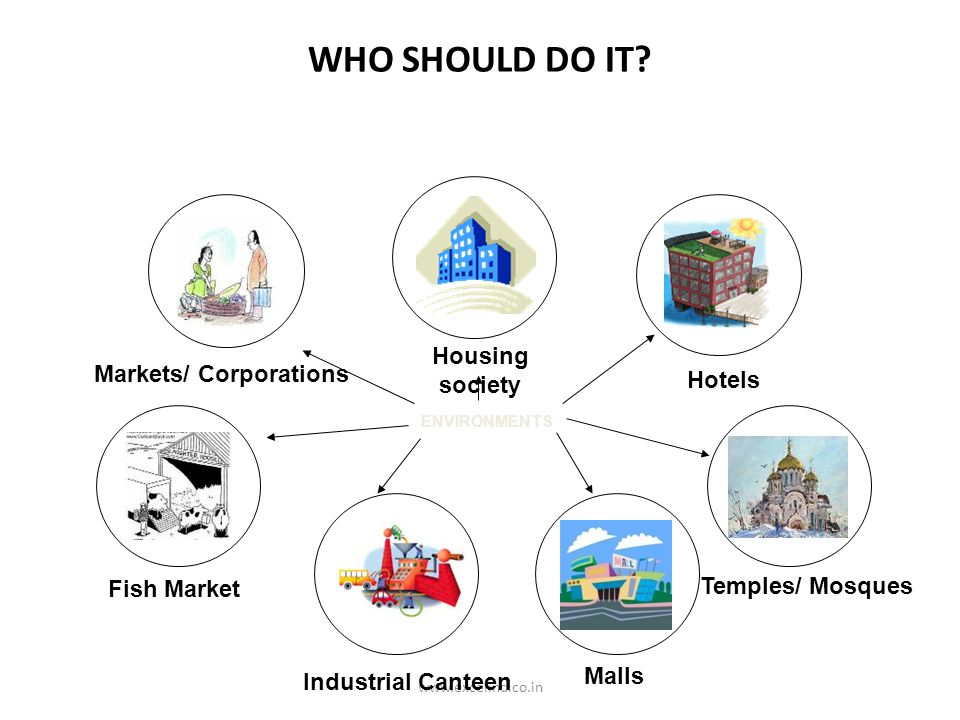 www.excelind.co.in Industrial Canteen Housing society Malls Temples/ Mosques ENVIRONMENTS Hotels Markets/ Corporations Fish Market WHO SHOULD DO IT?