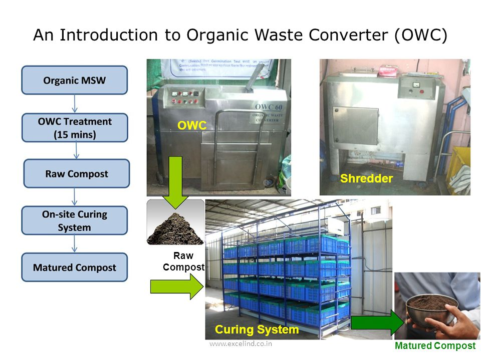 www.excelind.co.in Shredder Matured Compost Raw Compost OWC Curing System An Introduction to Organic Waste Converter (OWC)
