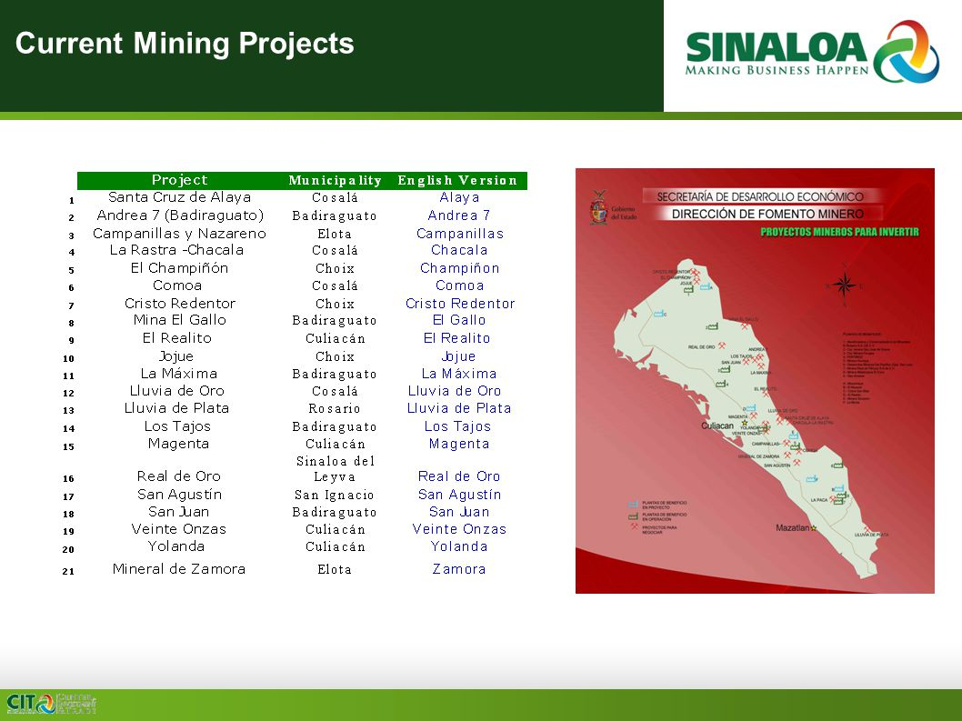 Current Mining Projects