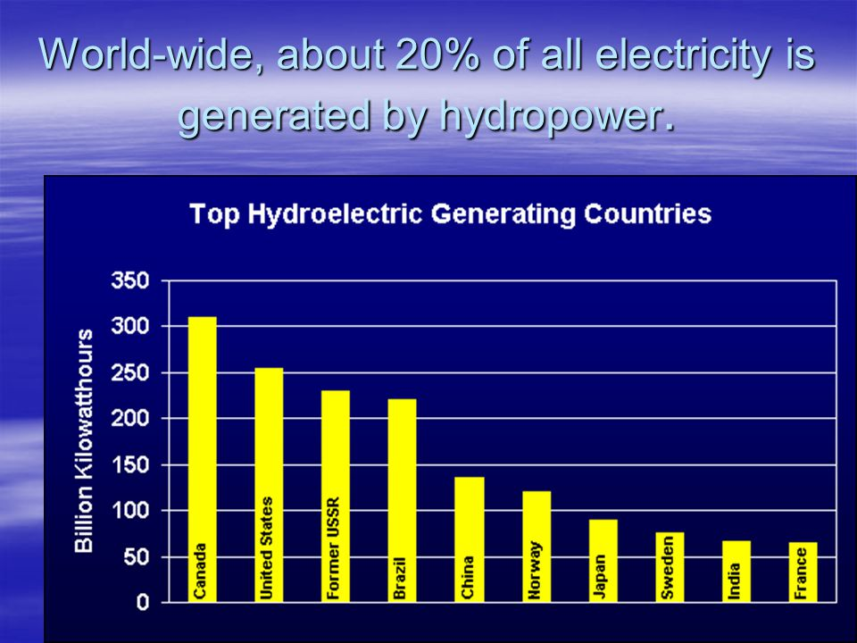 World-wide, about 20% of all electricity is generated by hydropower.