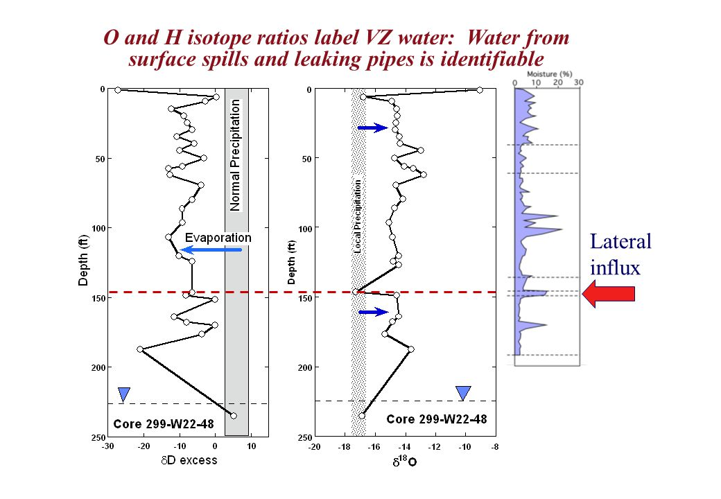 O and H isotope ratios label VZ water: Water from surface spills and leaking pipes is identifiable Lateral influx