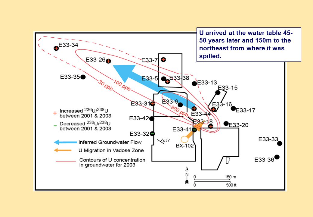 Delivery of the U to groundwater is complex....
