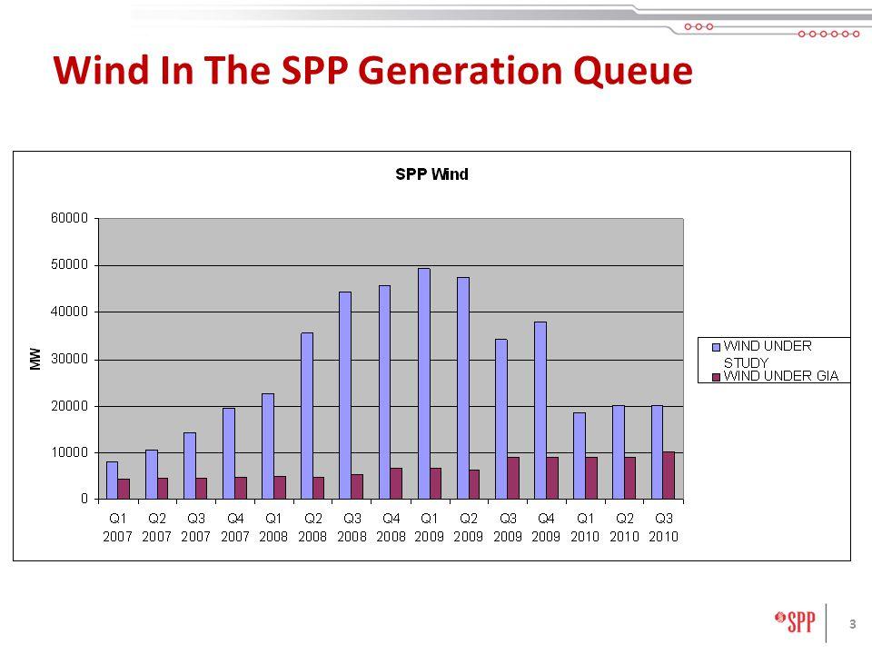 3 Wind In The SPP Generation Queue